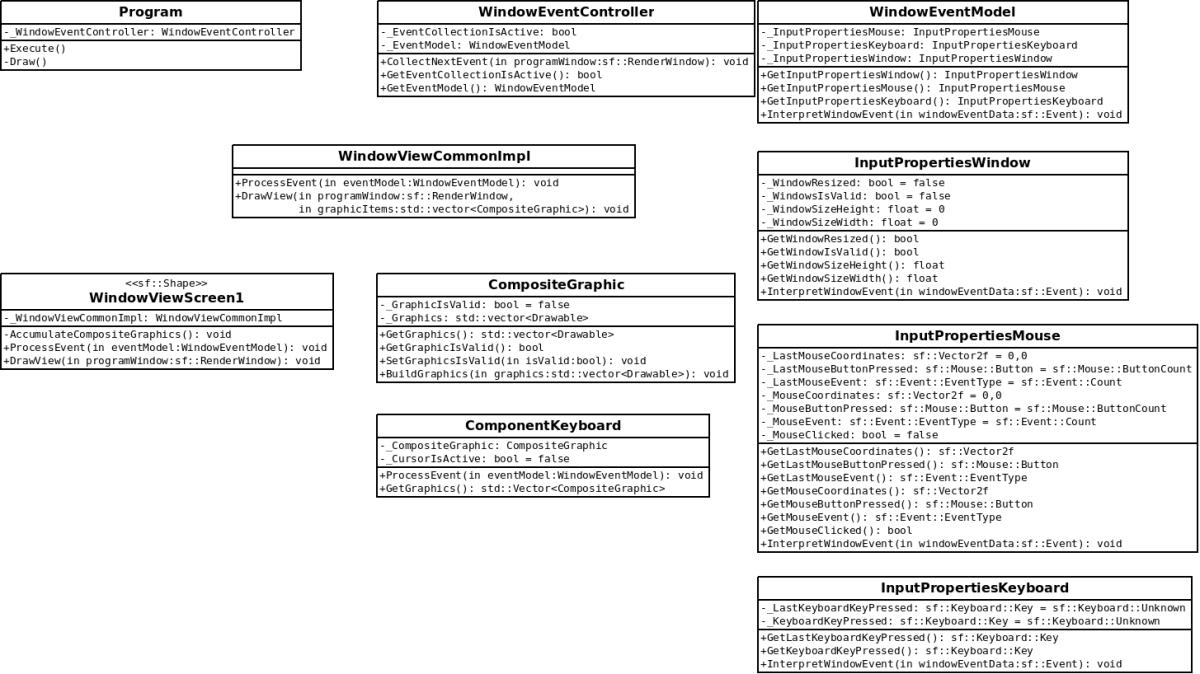 SFMLAppDesignDiagram 2014-08-09